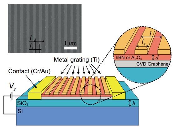 Транзистор на основе графена с металлической решеткой