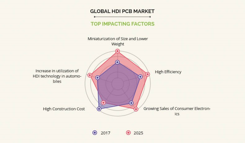 Global High-Density Interconnect (HDI) PCBs Market Forecast