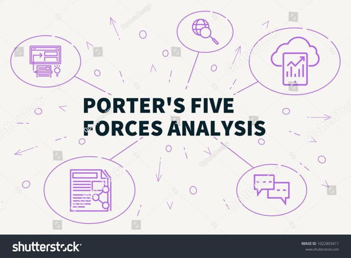 A pictorial representation of Porter's Five Force Analysis
