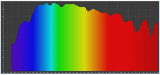 Representative spectral power density of daylight - blue wavelengths are a significant component, especially on clear days. (Source: Tech Sensitive).