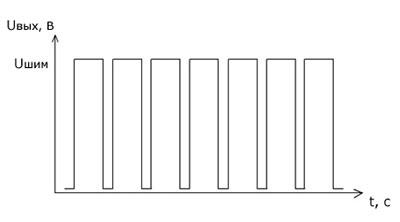 Использование ШИМ в модулях Laurent