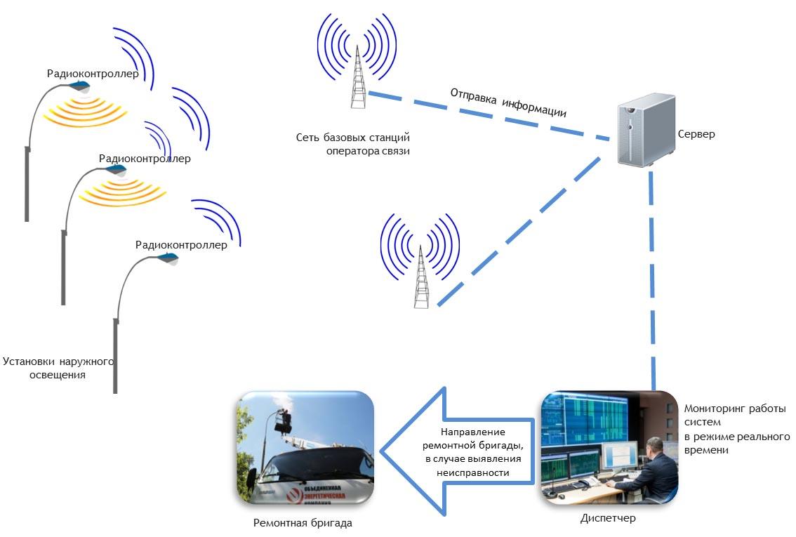 Новое IoТ-устройство Микрона возьмет контроль над системами освещения