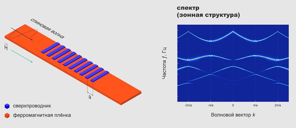 Схематическое изображение пропускания спиновых волн через метаматериал