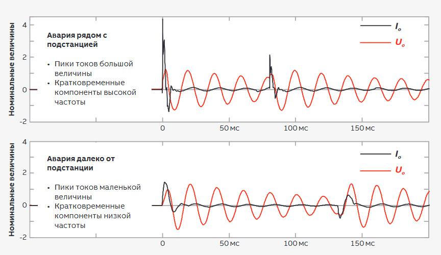 Затухание переходных процессов при замыканиях в зависимости от места повреждения