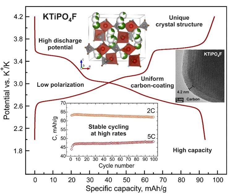 Ученые из Сколтеха разработалиновый катодныйматериал для металл-ионныхаккумуляторов