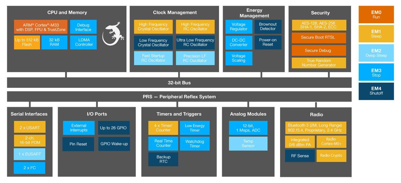 Silicon Labs: Блок-схема СнК семейства EFR32MG22