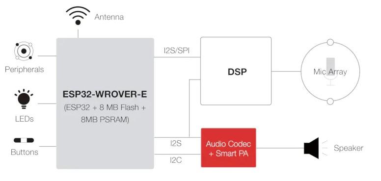 Проект ESP32-Vaquita-DSPG включает в себя специализированные функции обработки звука и микрофонный массив
