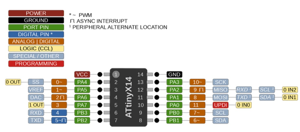 ATtiny1614 Pin mapping and the Arduino IDE.
