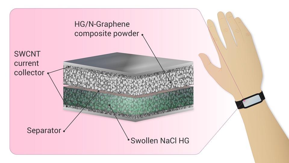 Экономичный «зеленый» суперконденсатор открывает новые перспективы для носимой электроники