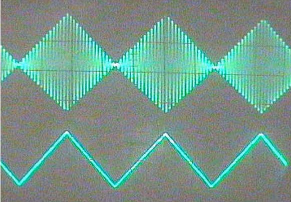 Треугольные импульсы размахом от 0 до 3 В (нижняя осциллограмма) используются для модуляции 10-килогерцового синусоидального сигнала (верхняя осциллограмма). Обратите внимание на высокую линейность модуляционной огибающей.