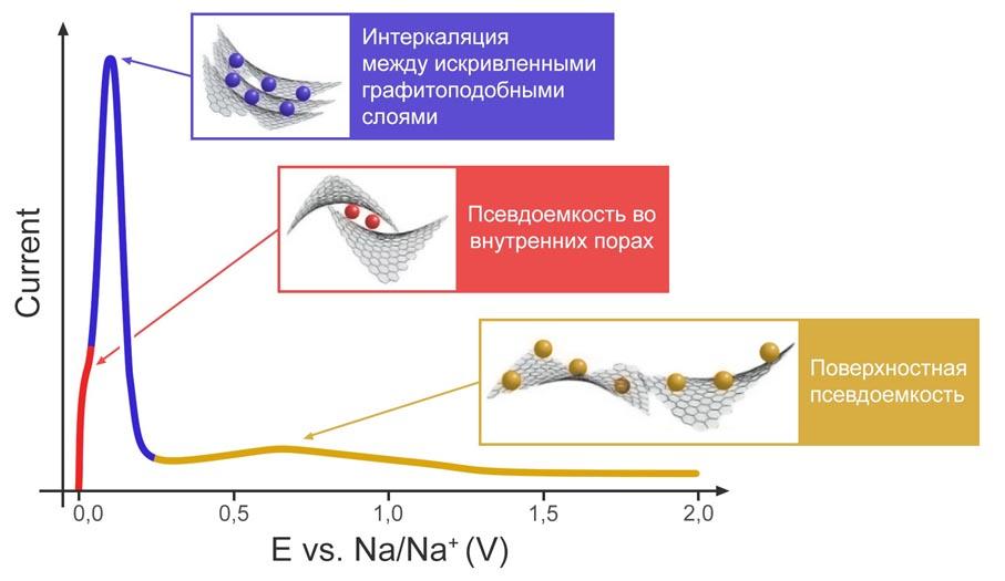 Российские ученые выяснили принцип работы анода натрий-ионных аккумуляторов