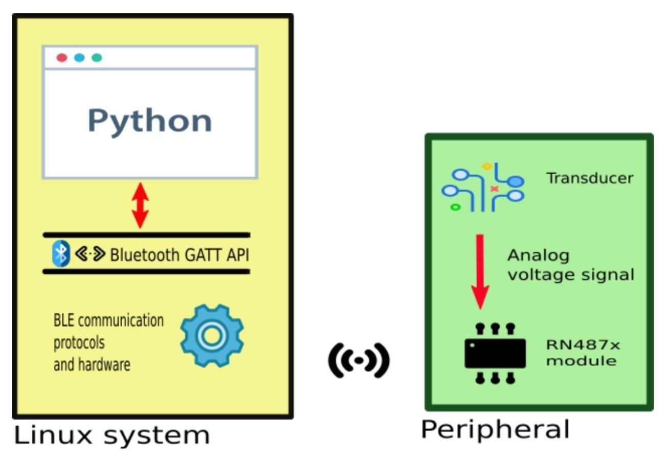 Изучаем Bluetooth-модули RN487x для применения своих