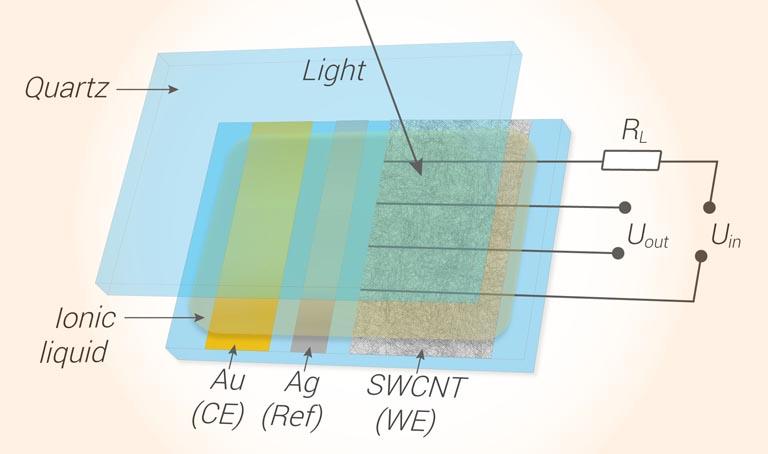 Ученые предложили использовать электрохимическое легирование для улучшения свойств прозрачных проводников из углеродных нанотрубок