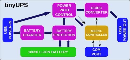 TinyUPS Block diagram.