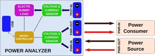 Блок-схема подключения источника питания и нагрузки к анализатору в режиме мультиметра длительных измерений.