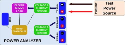 Power Analyzer: Блок схема для нагрузочного теста