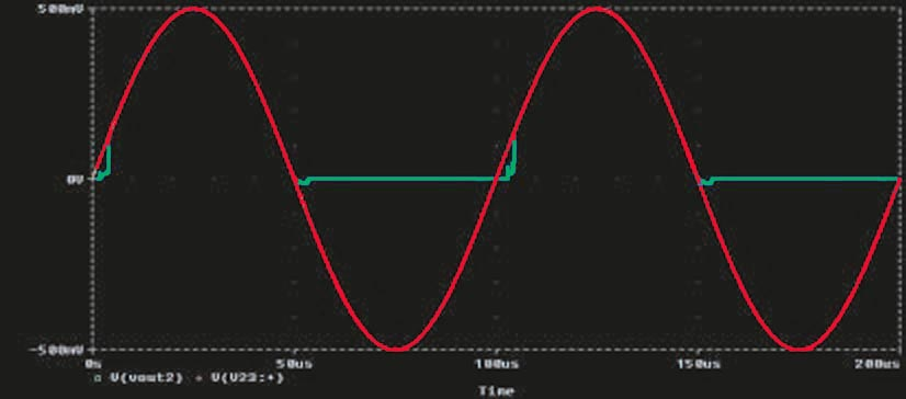 These signals appear at the input (red) and the output (green) of the circuit in Figure 1.
