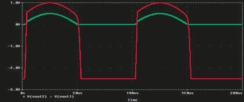 These signals are the waveforms at VOUT2 (green) and VOUT1 (red) in the circuit in Figure 1.