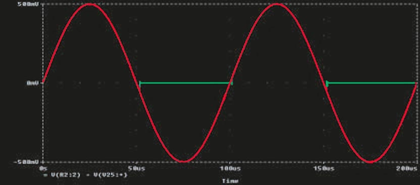 These signals appear at the input (red) and output (green) of the circuit in Figure 4.