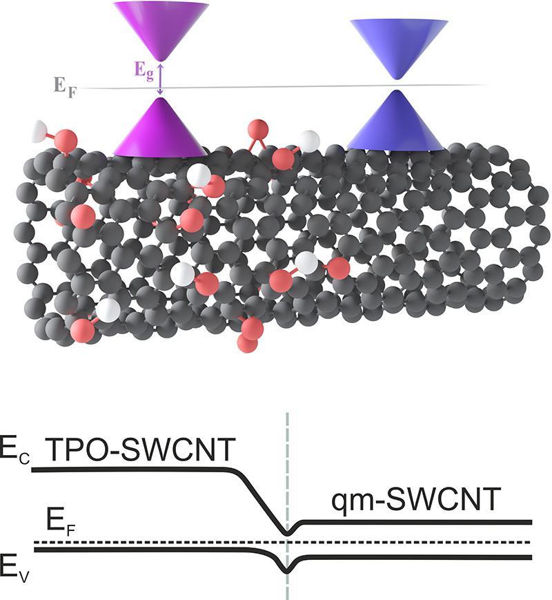 Трехмерная модель гетероперехода в нанотрубке, сформированного фемтосекундным лазером
