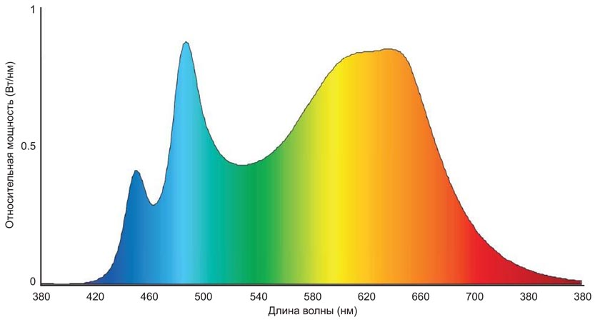 Спектральное распределение мощности набора Luxeon SkyBlue
