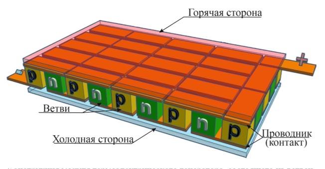 Конструкция модуля термоэлектрического генератора, состоящего из ветвейтермоэлементов