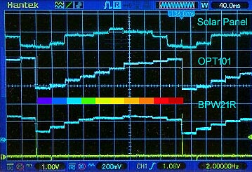 Сравнение спектральной чувствительности фотоприёмника, используемого в формирователе опорной ВАХ с известными качественными фотоприёмниками.